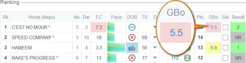 Horse Racing Data